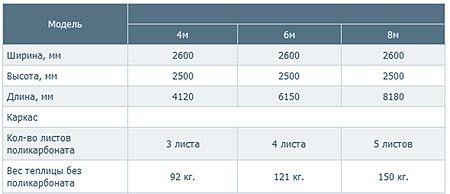 Размеры теплицы Дачная-Стрелка