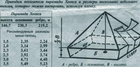 Как построить  небольшую   теплицу-пирамиду
