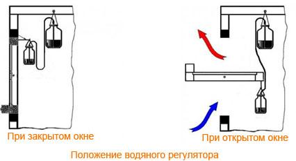 Водяной терморегулятор для теплицы своими руками